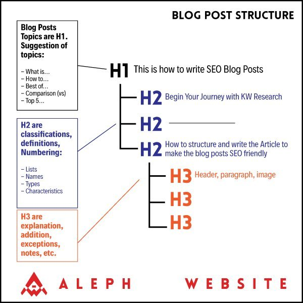 Blog-Post-Structure-SEO-Aleph-Website