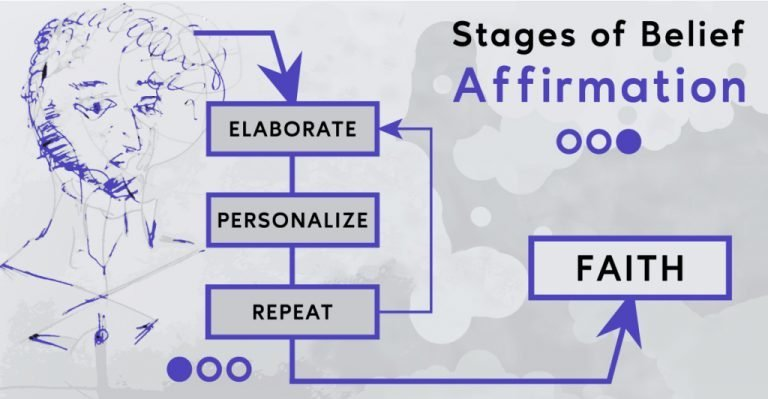 faith marketing - 3 steps of belief affirmation